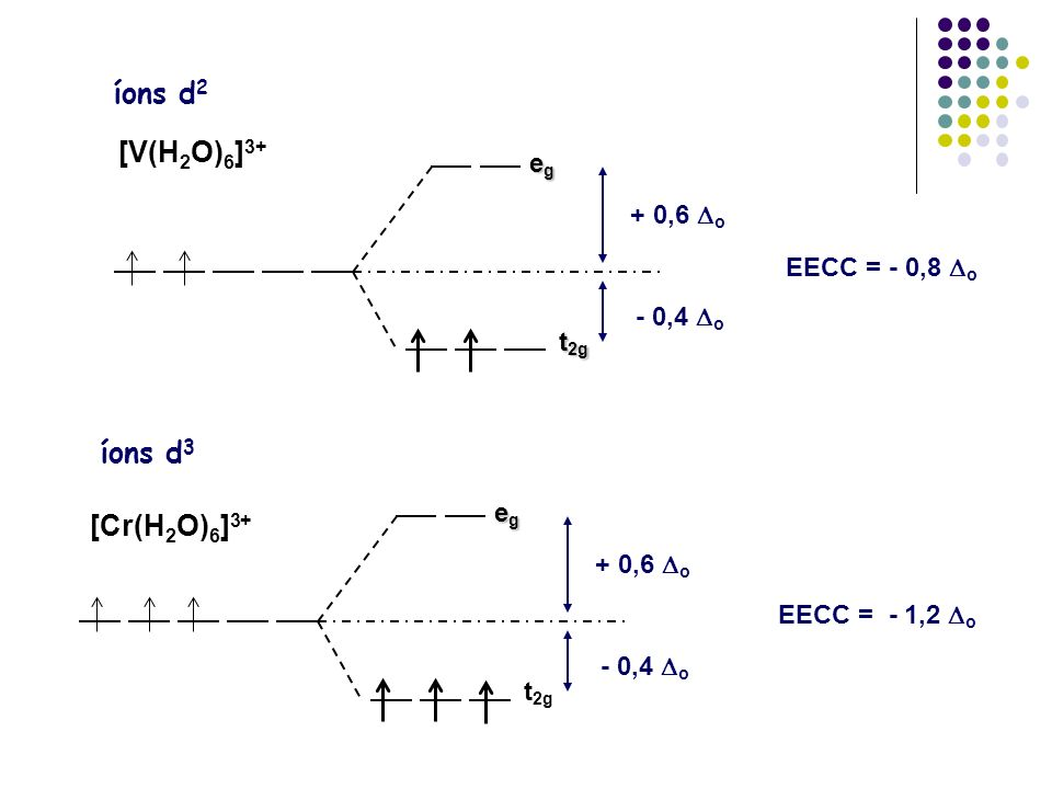 EECC = - 0,8 o íons d 2 [V(H 2 O) 6 ] 3+ egegegeg t 2g + 0,6 o - 0,4 o íons d 3 [Cr(H 2 O) 6 ] 3+ EECC = - 1,2 o egegegeg t 2g + 0,6 o - 0,4 o