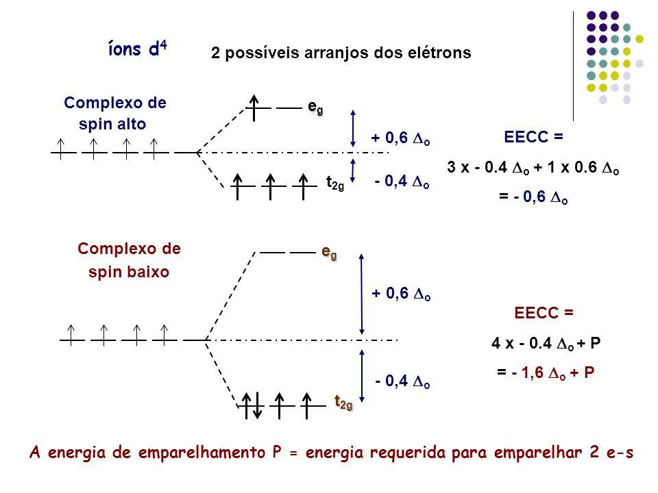 íons d 4 2 possíveis arranjos dos elétrons EECC = 3 x - 0.4 o + 1 x 0.6 o = - 0,6 o egegegeg t 2g + 0,6 o - 0,4 o Complexo de spin alto EECC = 4 x - 0