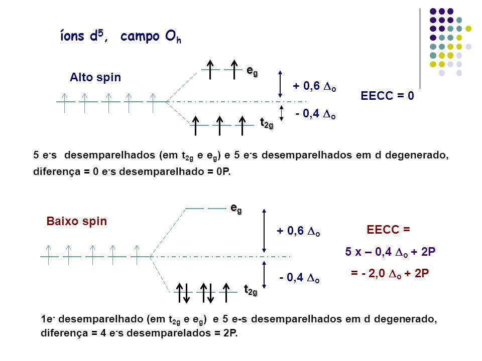 íons d 5, campo O h egegegeg t 2g egegegeg + 0,6 o - 0,4 o EECC = 0 Alto spin 5 e - s desemparelhados (em t 2g e e g ) e 5 e - s desemparelhados em d