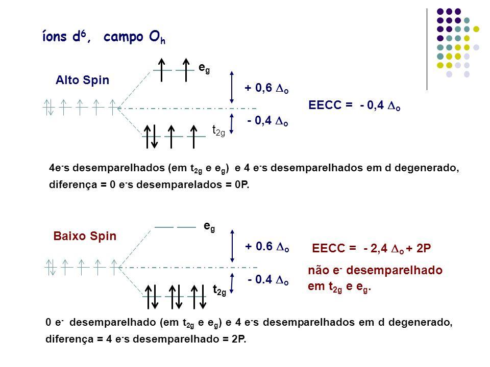 íons d 6, campo O h EECC = - 0,4 o egeg t 2g + 0,6 o - 0,4 o Alto Spin 4e - s desemparelhados (em t 2g e e g ) e 4 e - s desemparelhados em d degenera