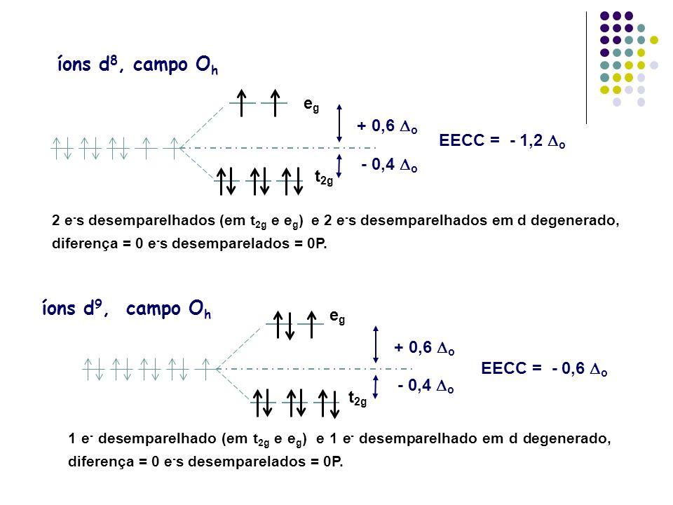 íons d 8, campo O h íons d 9, campo O h EECC = - 1,2 o egeg t 2g + 0,6 o - 0,4 o 2 e - s desemparelhados (em t 2g e e g ) e 2 e - s desemparelhados em