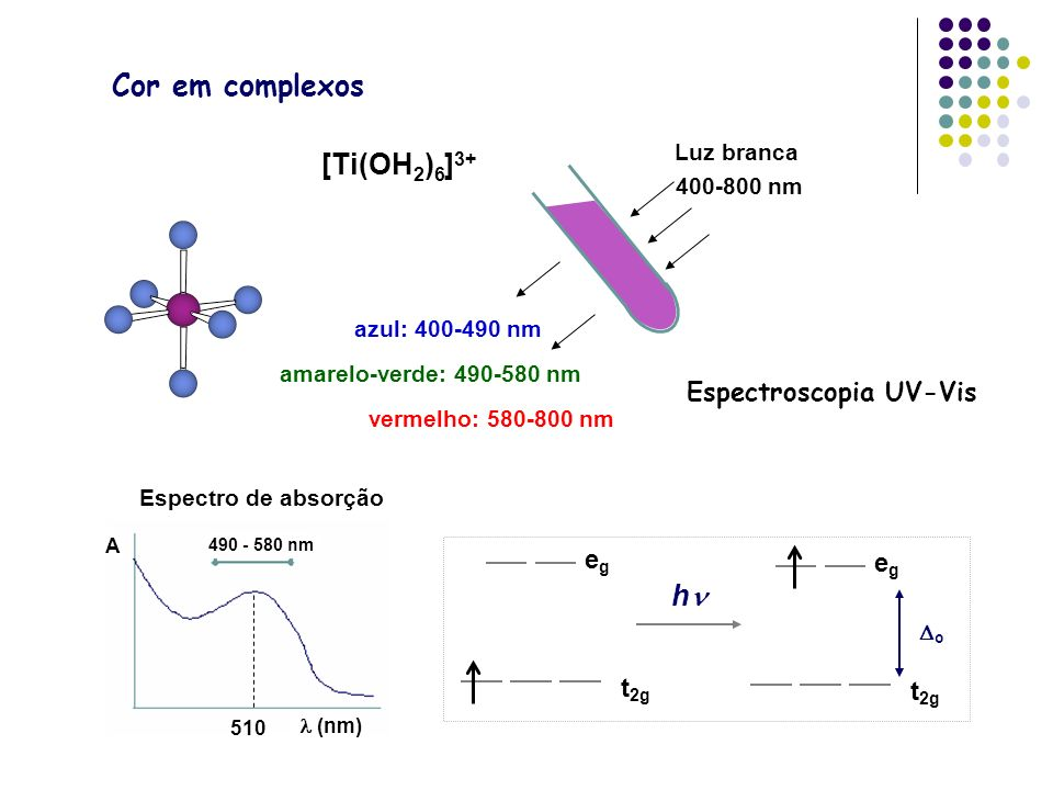 Cor em complexos Luz branca 400-800 nm azul: 400-490 nm amarelo-verde: 490-580 nm vermelho: 580-800 nm [Ti(OH 2 ) 6 ] 3+ egeg t 2g h egeg o A (nm) 490