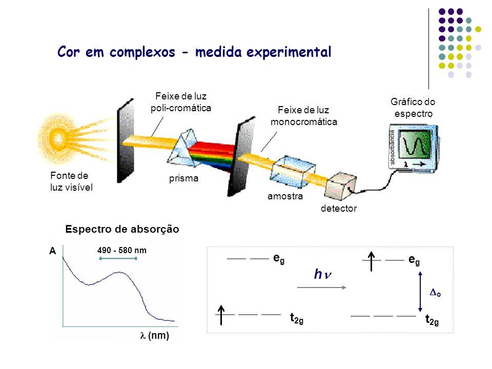 Cor em complexos - medida experimental Feixe de luz poli-cromática Feixe de luz monocromática Gráfico do espectro absorbância detector amostra prisma