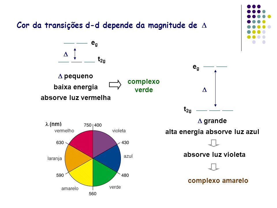 Cor da transições d-d depende da magnitude de (nm) verde amarelo azul violeta laranja vermelho pequeno baixa energia absorve luz vermelha egeg t 2g co