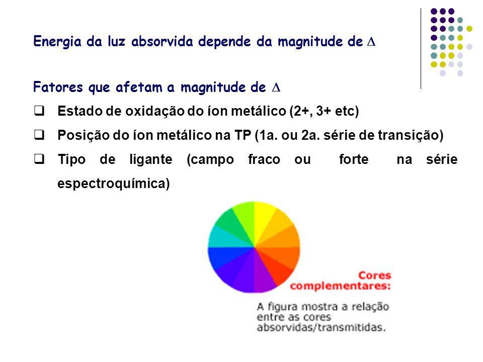 Energia da luz absorvida depende da magnitude de Fatores que afetam a magnitude de Estado de oxidação do íon metálico (2+, 3+ etc) Posição do íon metá