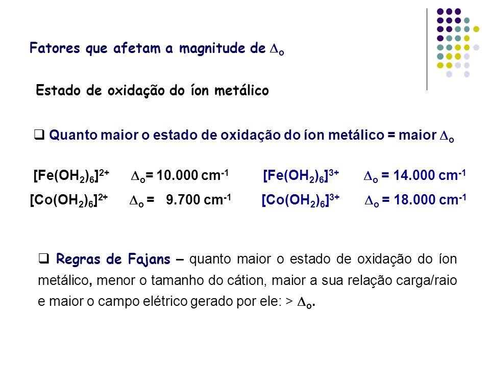 Estado de oxidação do íon metálico Quanto maior o estado de oxidação do íon metálico = maior o [Fe(OH 2 ) 6 ] 2+ o = 10.000 cm -1 [Fe(OH 2 ) 6 ] 3+ o