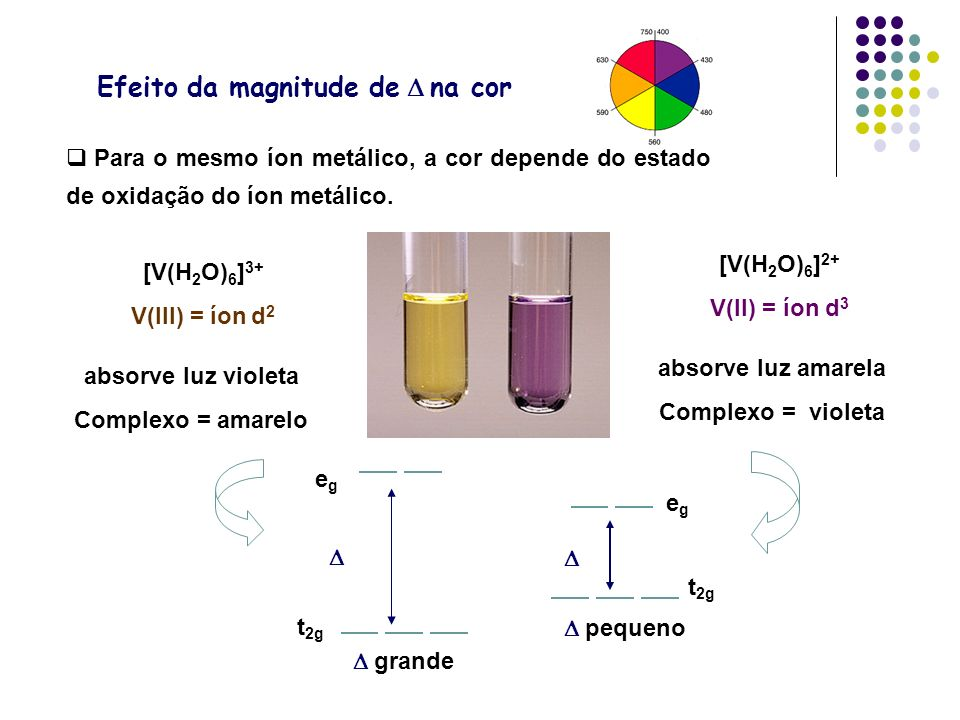 Para o mesmo íon metálico, a cor depende do estado de oxidação do íon metálico. [V(H 2 O) 6 ] 3+ V(III) = íon d 2 absorve luz violeta Complexo = amare
