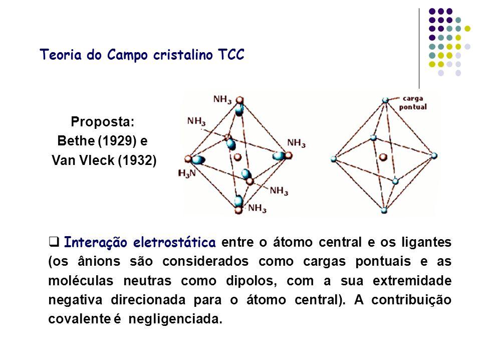 Teoria do Campo cristalino TCC Interação eletrostática entre o átomo central e os ligantes (os ânions são considerados como cargas pontuais e as moléc