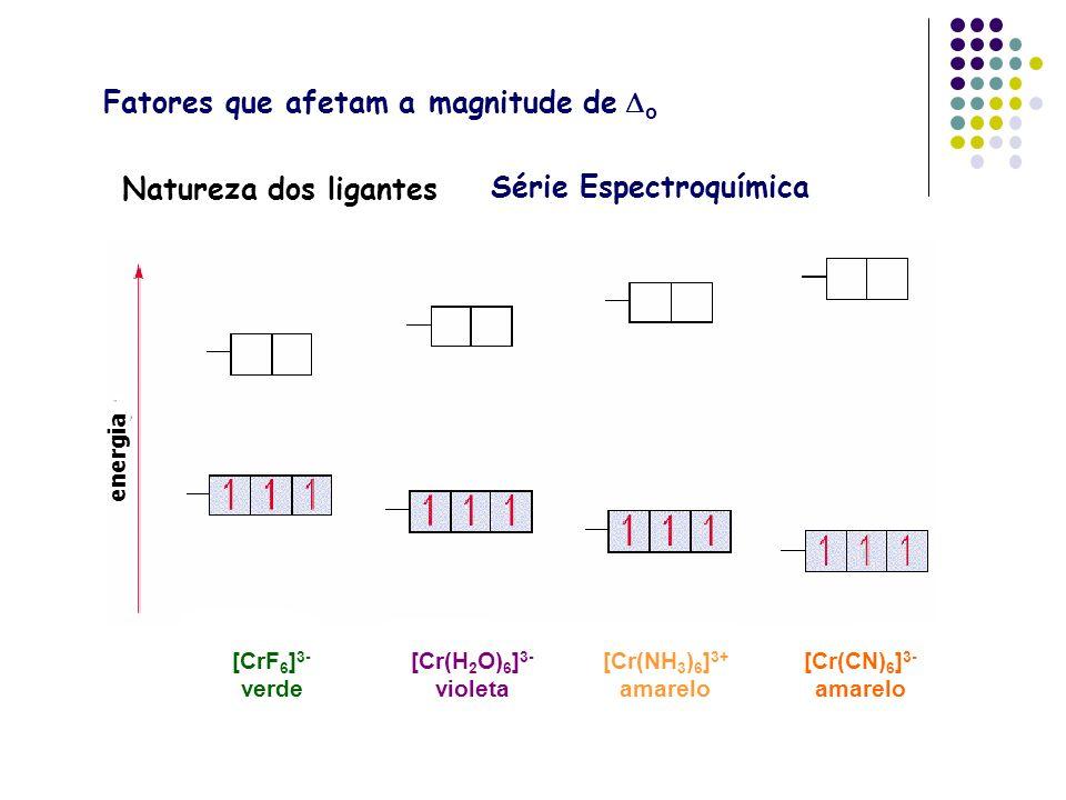Natureza dos ligantes [CrF 6 ] 3- verde [Cr(H 2 O) 6 ] 3- violeta [Cr(NH 3 ) 6 ] 3+ amarelo [Cr(CN) 6 ] 3- amarelo energia Fatores que afetam a magnit