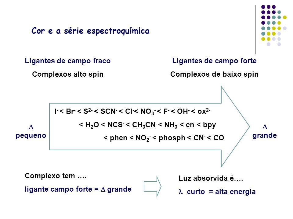 Cor e a série espectroquímica Complexo tem …. ligante campo forte = grande Luz absorvida é…. curto = alta energia Ligantes de campo fraco Complexos al