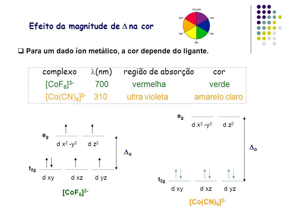 complexo (nm) região de absorção cor [CoF 6 ] 3- 700 vermelha verde [Co(CN) 6 ] 3- 310 ultra violeta amarelo claro Para um dado íon metálico, a cor de