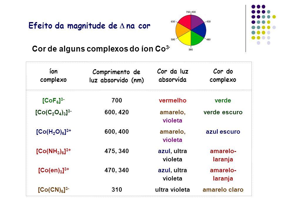 Cor de alguns complexos do íon Co 3+ Cor do complexo Cor da luz absorvida Comprimento de luz absorvido (nm) íon complexo amarelo claroultra violeta310