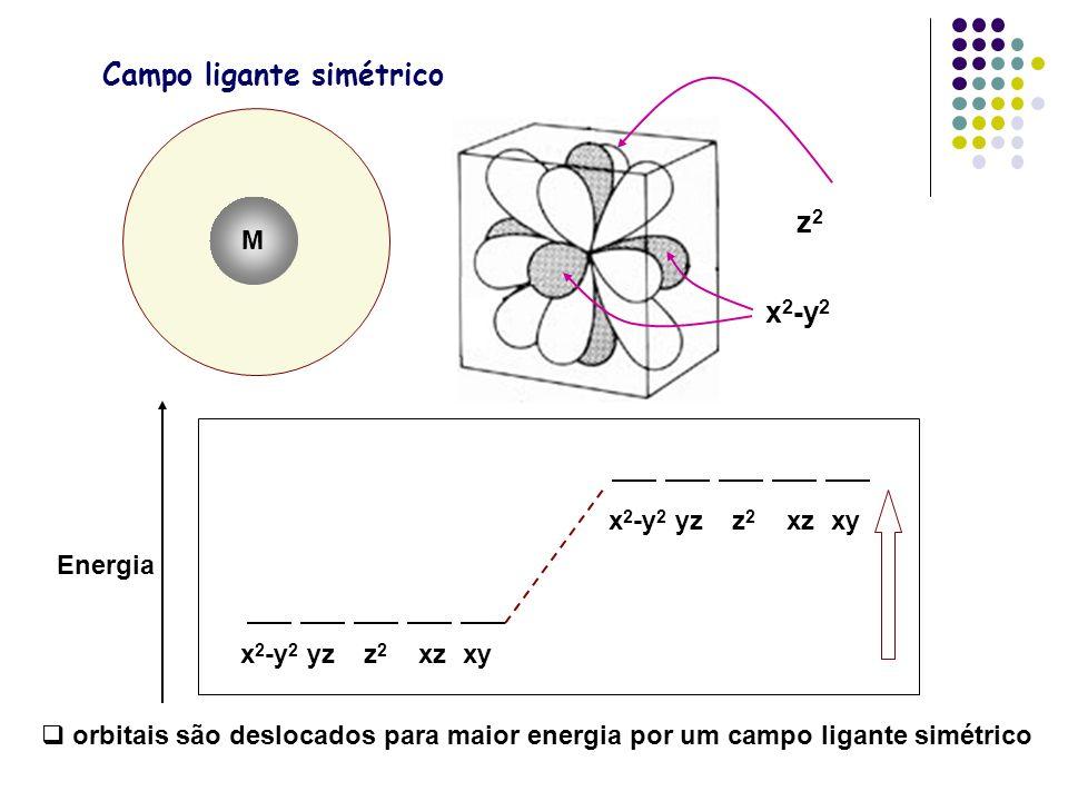 Campo ligante simétrico x 2 -y 2 yzz 2 xzxy Energia orbitais são deslocados para maior energia por um campo ligante simétrico M z2z2 x 2 -y 2