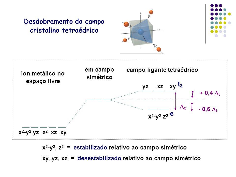 Desdobramento do campo cristalino tetraédrico x 2 -y 2, z 2 = estabilizado relativo ao campo simétrico xy, yz, xz = desestabilizado relativo ao campo