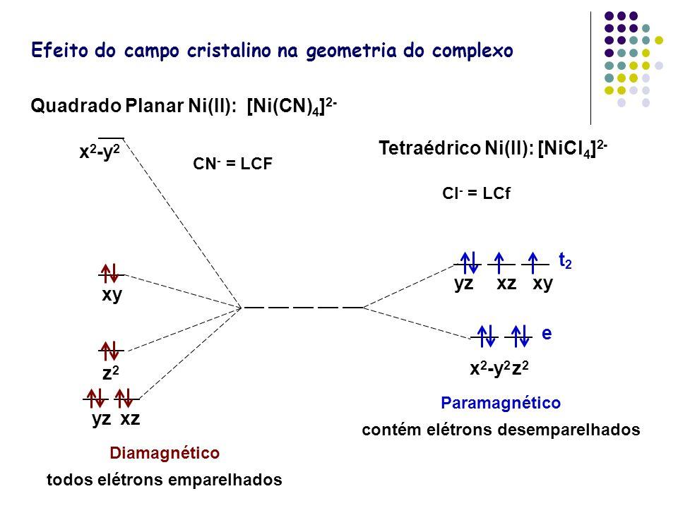 Efeito do campo cristalino na geometria do complexo Quadrado Planar Ni(II): [Ni(CN) 4 ] 2- Tetraédrico Ni(II): [NiCl 4 ] 2- Diamagnético todos elétron