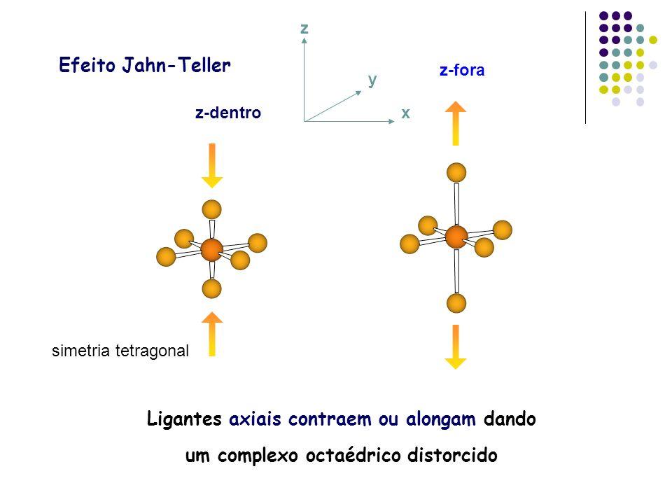 x y z z-dentro z-fora Ligantes axiais contraem ou alongam dando um complexo octaédrico distorcido Efeito Jahn-Teller simetria tetragonal