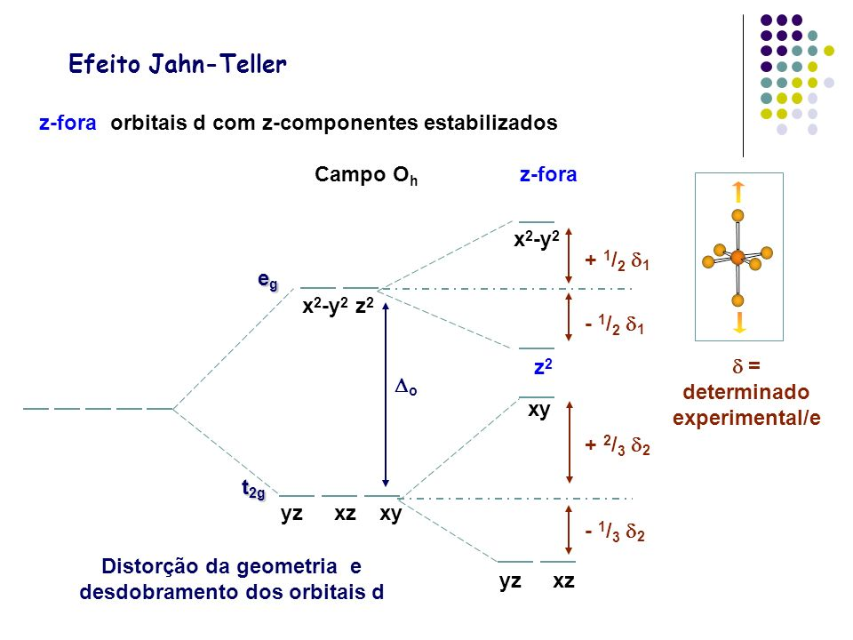 Campo O h z-fora z-fora: orbitais d com z-componentes estabilizados Efeito Jahn-Teller yzxz xy x 2 -y 2 z2z2 egegegeg t 2g yzxzxy x 2 -y 2 z 2 o Disto