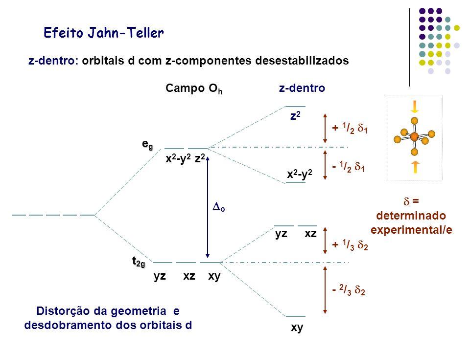 Campo O h z-dentro z-dentro: orbitais d com z-componentes desestabilizados Efeito Jahn-Teller z2z2 x 2 -y 2 yzxz xy egegegeg t 2g yzxzxy x 2 -y 2 z 2