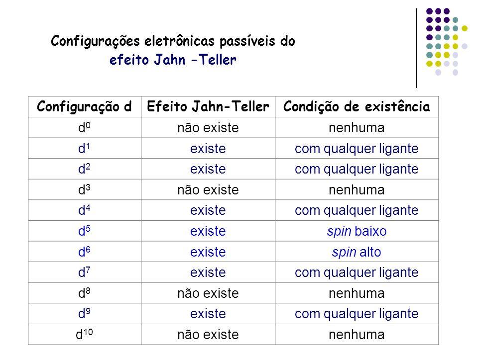 Configurações eletrônicas passíveis do efeito Jahn -Teller Configuração dEfeito Jahn-TellerCondição de existência d0d0 não existenenhuma d1d1 existeco