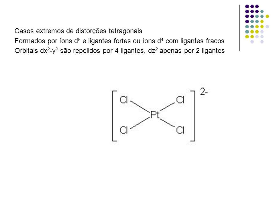 Casos extremos de distorções tetragonais Formados por íons d 8 e ligantes fortes ou íons d 4 com ligantes fracos Orbitais dx 2 -y 2 são repelidos por