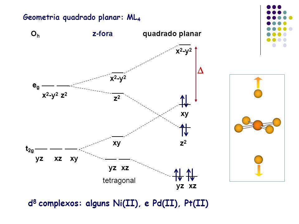 Geometria quadrado planar: ML 4 d 8 complexos: alguns Ni(II), e Pd(II), Pt(II) x 2 -y 2 OhOh z-foraquadrado planar z2z2 yzxz xy yzxzxy egegegeg t 2g x