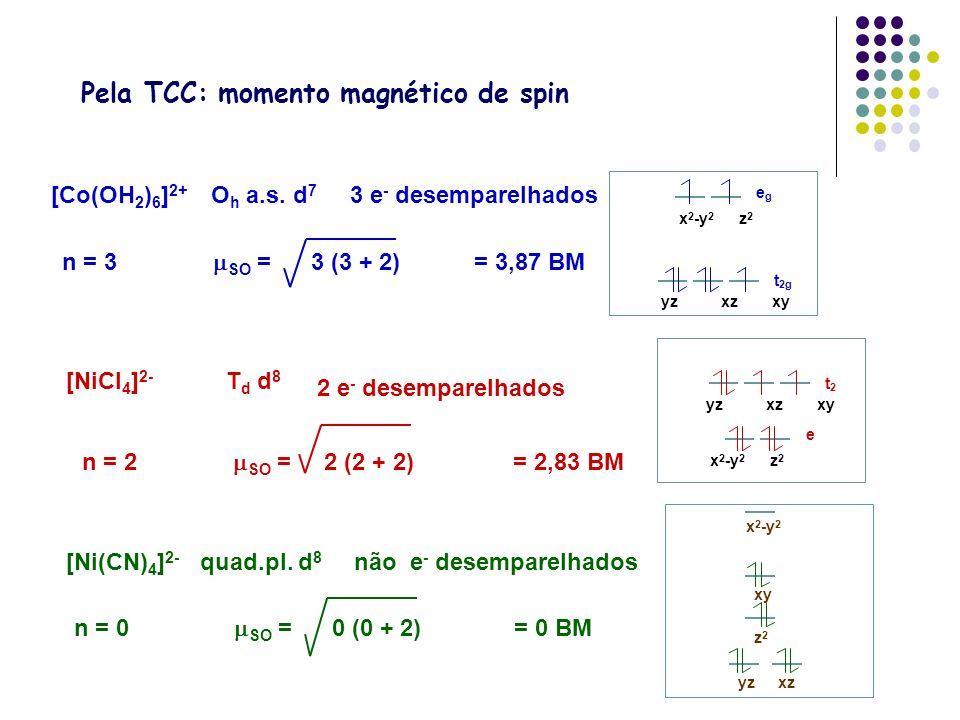 [Co(OH 2 ) 6 ] 2+ O h a.s. d 7 n = 3 SO = 3 (3 + 2) = 3,87 BM 3 e - desemparelhados egeg t 2g yzxzxy x 2 -y 2 z 2 [NiCl 4 ] 2- T d d 8 n = 2 SO = 2 (2