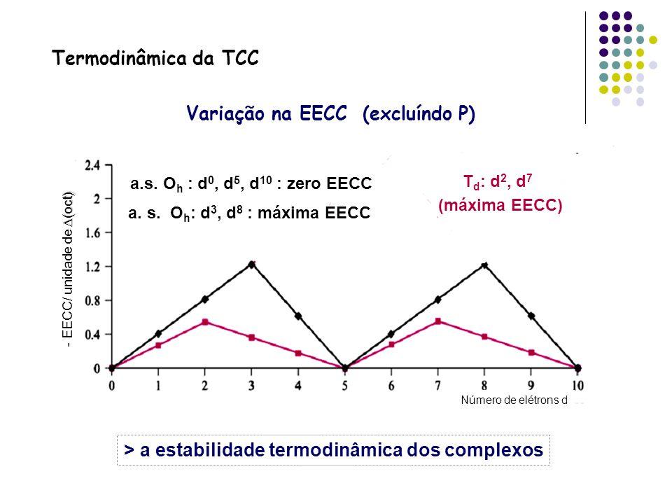 Variação na EECC (excluíndo P) Termodinâmica da TCC Número de elétrons d (oct) - EECC/ unidade de (oct) a.s. O h : d 0, d 5, d 10 : zero EECC a. s. O