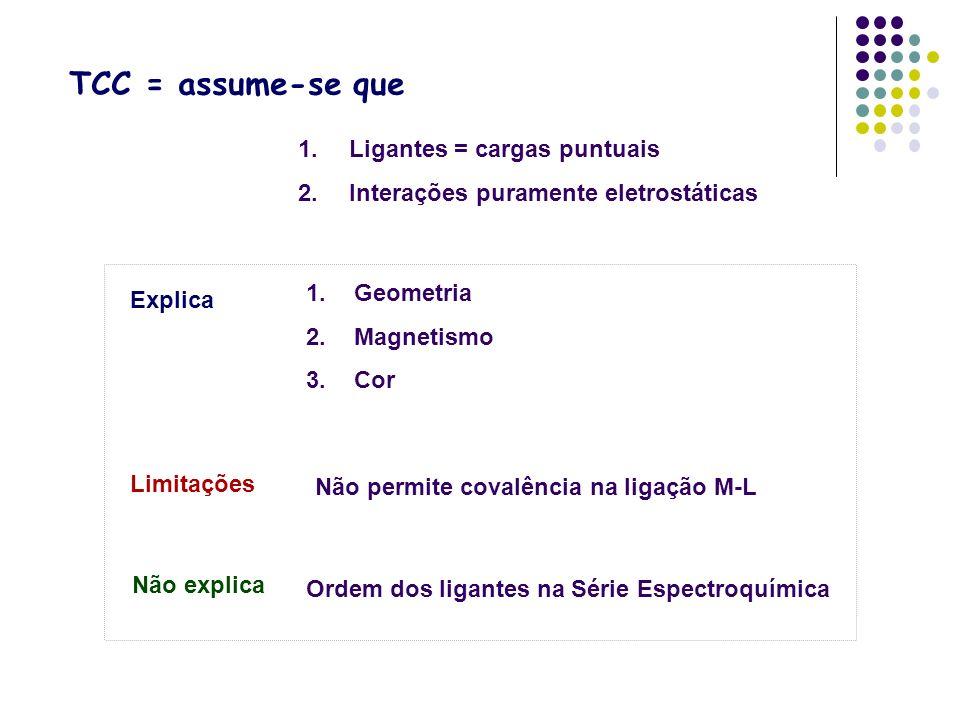 TCC = assume-se que 1.Ligantes = cargas puntuais 2.Interações puramente eletrostáticas Explica 1.Geometria 2.Magnetismo 3.Cor Limitações Não permite c