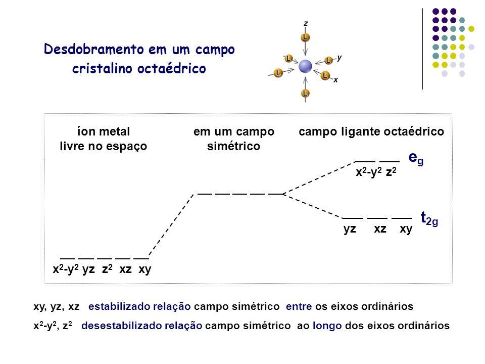 Desdobramento em um campo cristalino octaédrico xy, yz, xz estabilizado relação campo simétrico entre os eixos ordinários x 2 -y 2, z 2 desestabilizad