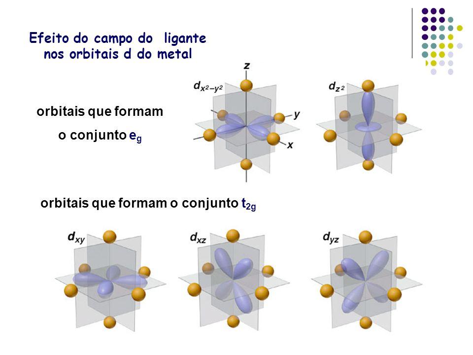 Efeito do campo do ligante nos orbitais d do metal orbitais que formam o conjunto t 2g orbitais que formam o conjunto e g