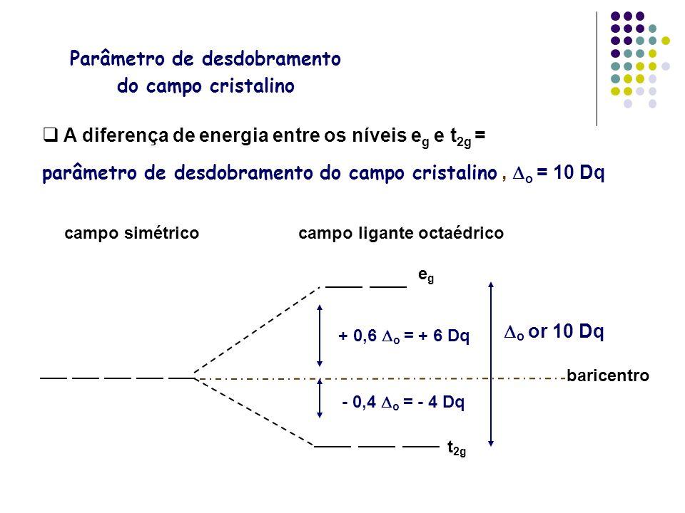 A diferença de energia entre os níveis e g e t 2g = parâmetro de desdobramento do campo cristalino, o = 10 Dq campo simétricocampo ligante octaédrico
