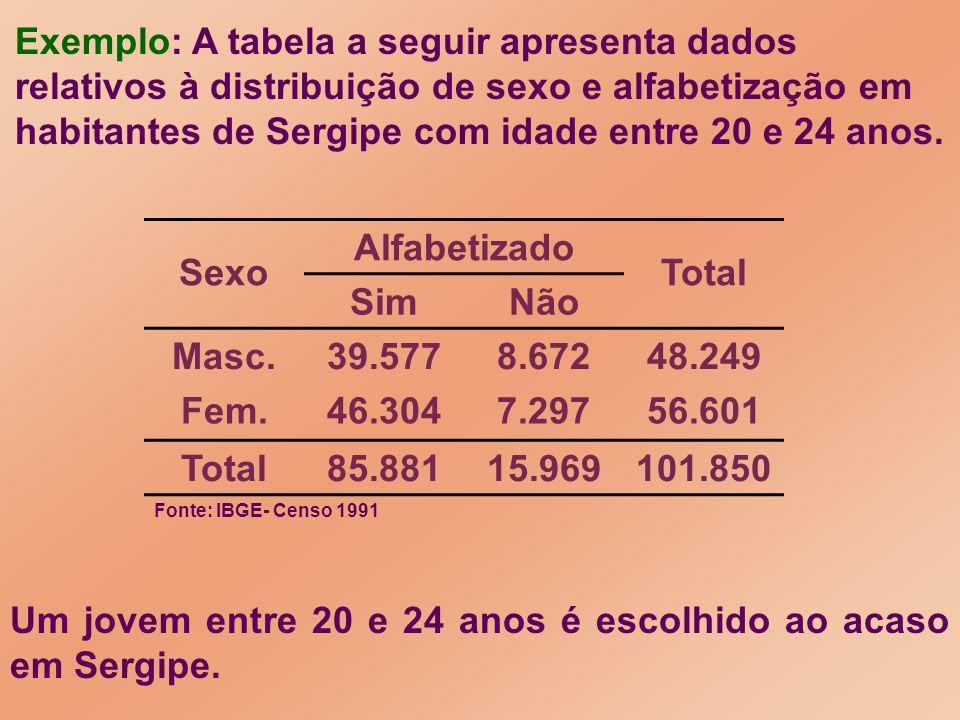 Um jovem entre 20 e 24 anos é escolhido ao acaso em Sergipe. Exemplo: A tabela a seguir apresenta dados relativos à distribuição de sexo e alfabetizaç