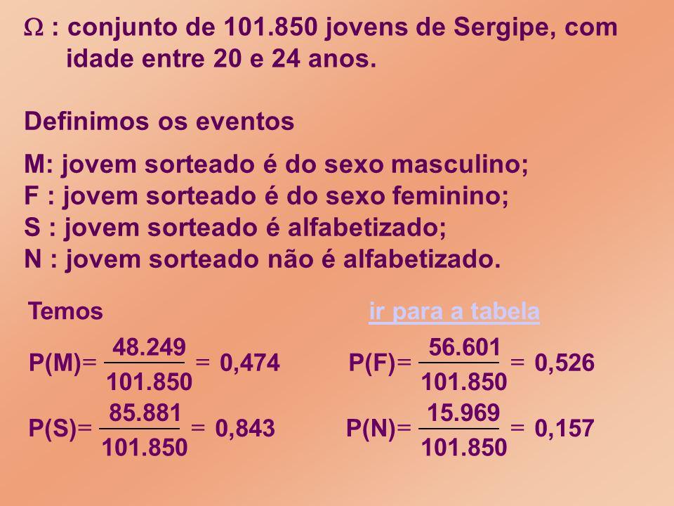 : conjunto de 101.850 jovens de Sergipe, com idade entre 20 e 24 anos. Definimos os eventos M: jovem sorteado é do sexo masculino; F : jovem sorteado