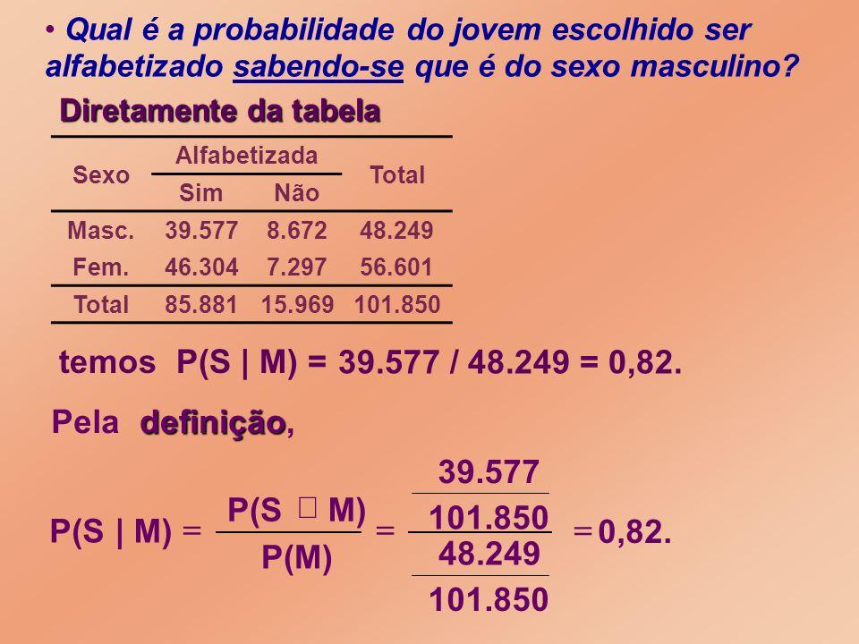 0,82. 101.850 48.249 101.850 39.577 39.577 / 48.249 = 0,82. Diretamente da tabela temos P(S | M) = Qual é a probabilidade do jovem escolhido ser alfab