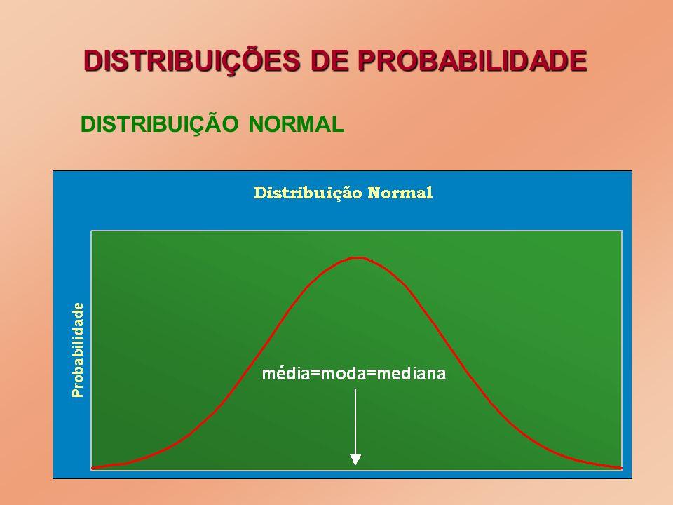 DISTRIBUIÇÕES DE PROBABILIDADE DISTRIBUIÇÃO NORMAL