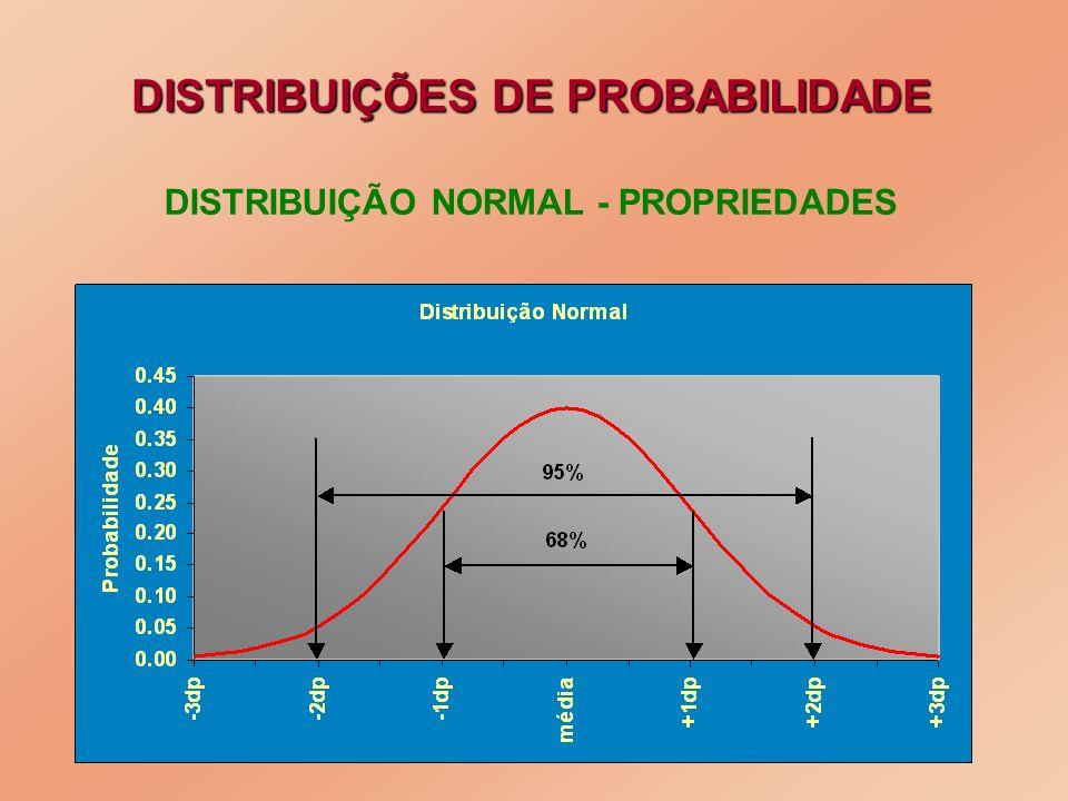 DISTRIBUIÇÃO NORMAL - PROPRIEDADES