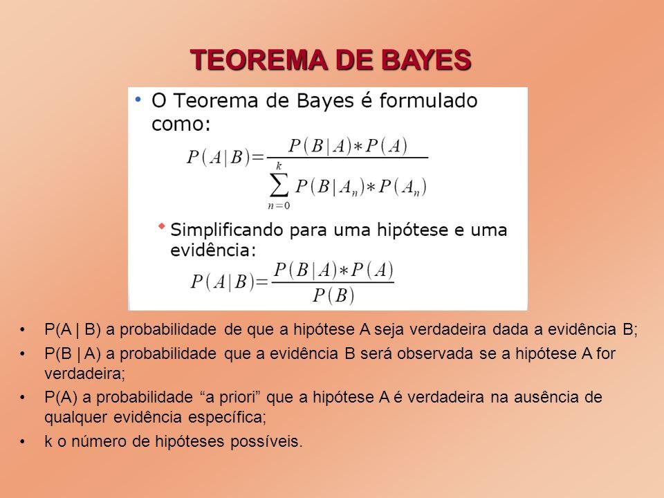 TEOREMA DE BAYES P(A | B) a probabilidade de que a hipótese A seja verdadeira dada a evidência B; P(B | A) a probabilidade que a evidência B será obse
