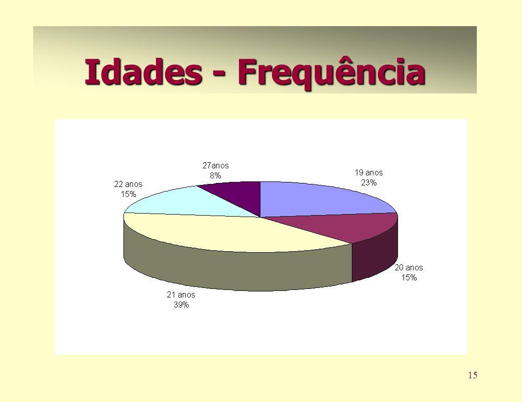 15 Idades - Frequência