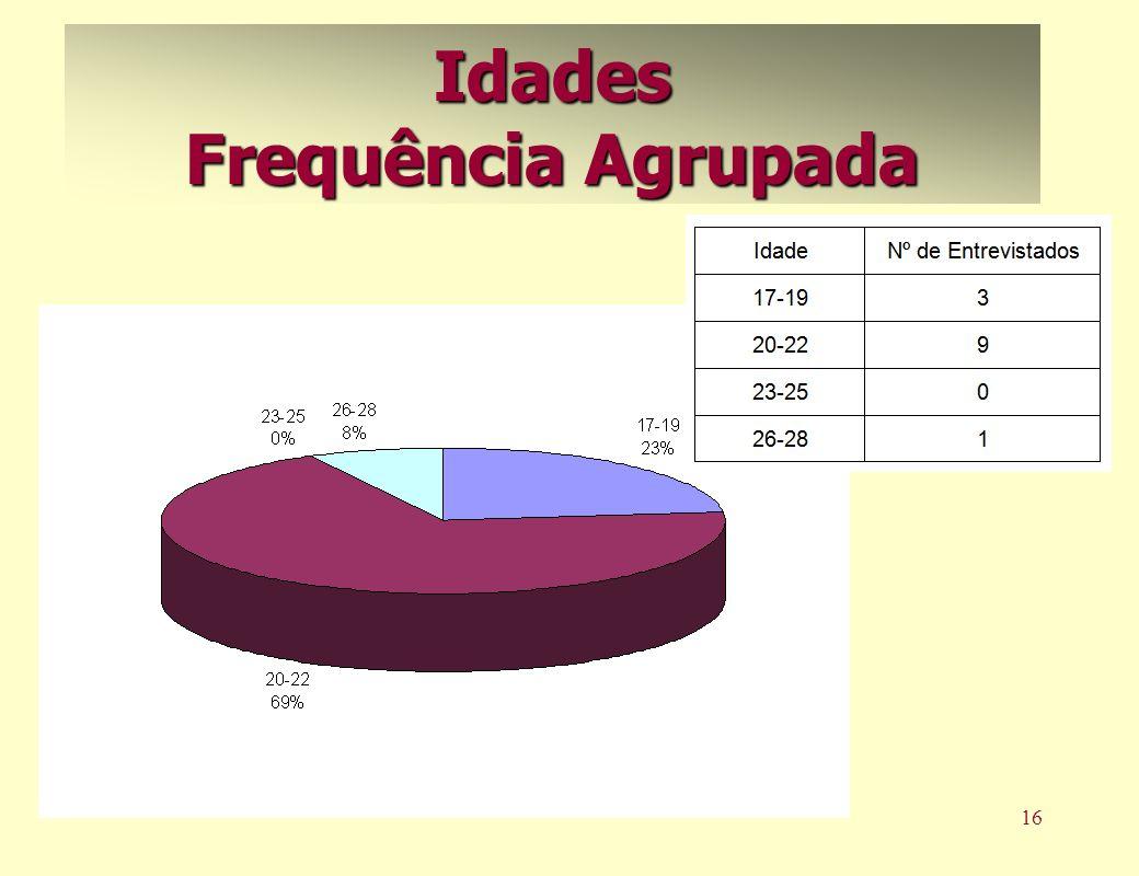 17 Variáveis Quantitativas Amplitude, Intervalo-Interquartil, Variância, Desvio Padrão, Coeficiente de Variação.
