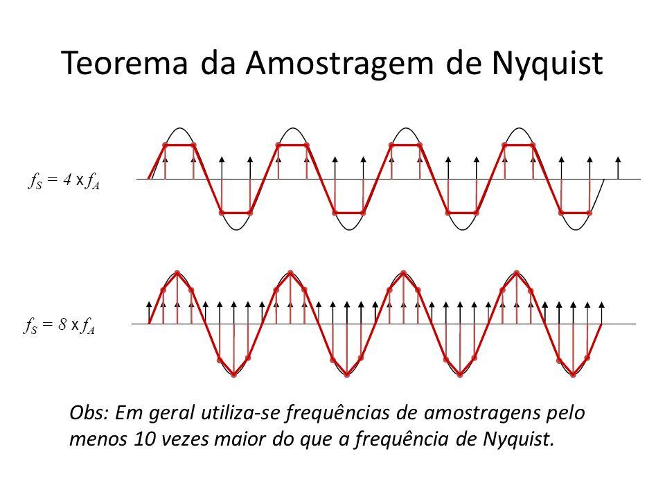 Teorema da Amostragem de Nyquist Obs: Em geral utiliza-se frequências de amostragens pelo menos 10 vezes maior do que a frequência de Nyquist.
