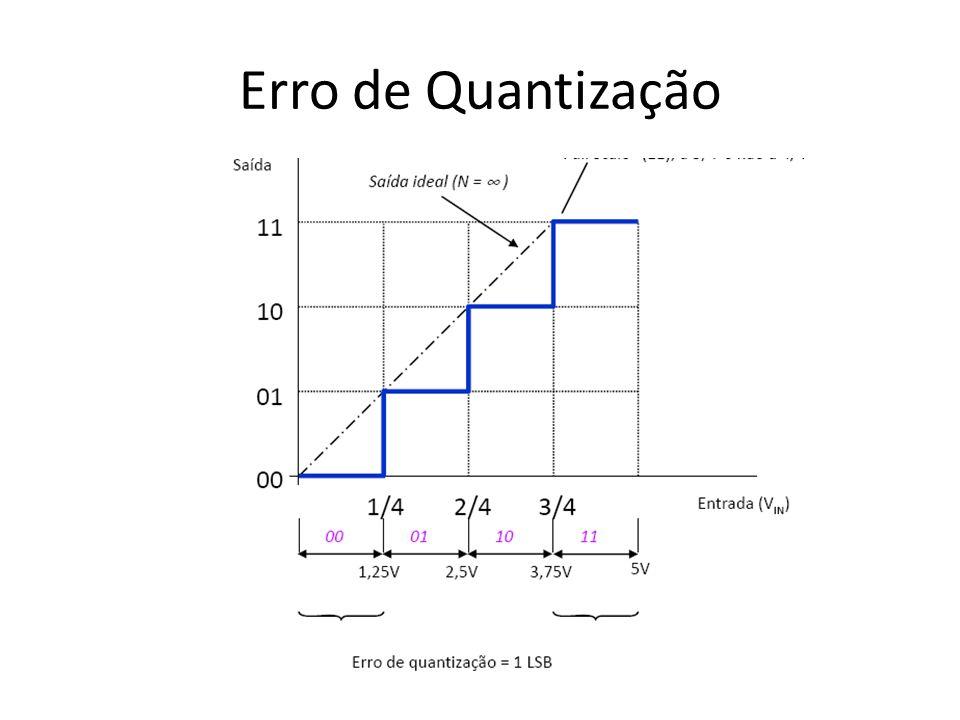 Erro de Quantização