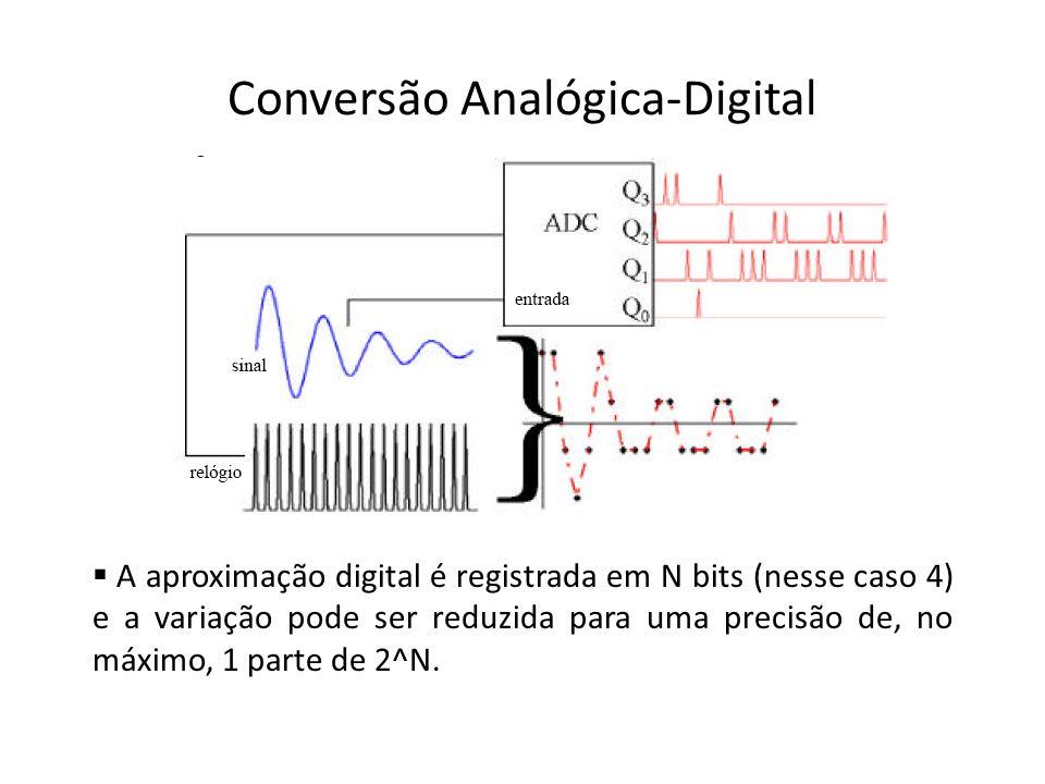 Conversão Analógica-Digital A aproximação digital é registrada em N bits (nesse caso 4) e a variação pode ser reduzida para uma precisão de, no máximo