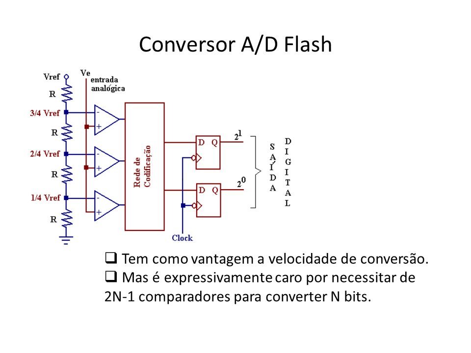 Conversor A/D Flash Tem como vantagem a velocidade de conversão. Mas é expressivamente caro por necessitar de 2N-1 comparadores para converter N bits.