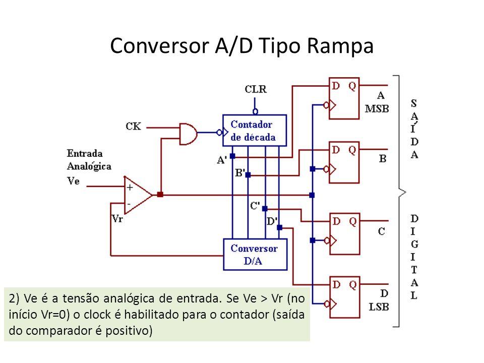 Conversor A/D Tipo Rampa 2) Ve é a tensão analógica de entrada. Se Ve > Vr (no início Vr=0) o clock é habilitado para o contador (saída do comparador