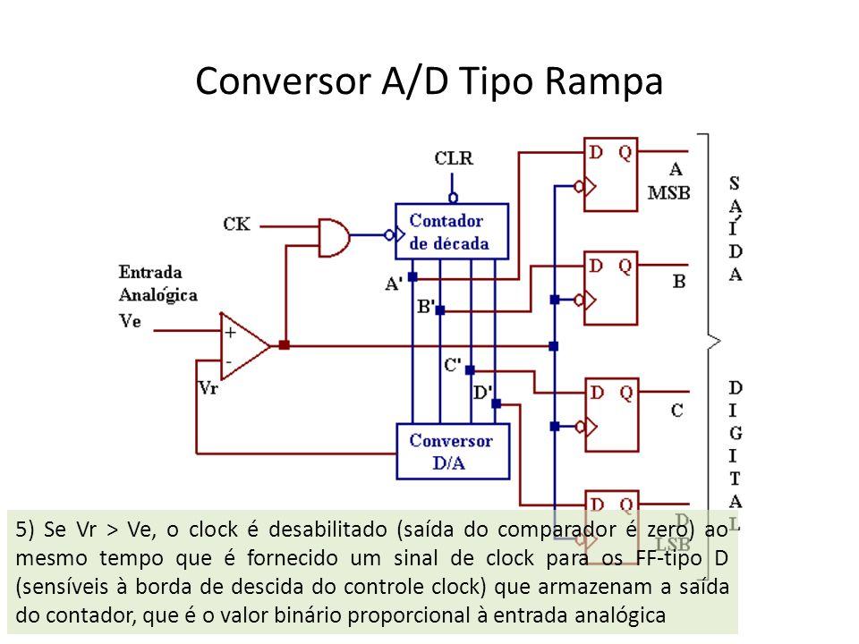Conversor A/D Tipo Rampa 5) Se Vr > Ve, o clock é desabilitado (saída do comparador é zero) ao mesmo tempo que é fornecido um sinal de clock para os F