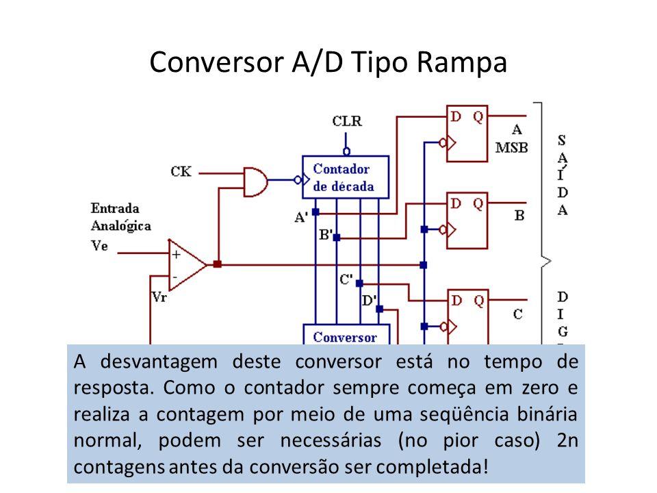 Conversor A/D Tipo Rampa A desvantagem deste conversor está no tempo de resposta. Como o contador sempre começa em zero e realiza a contagem por meio