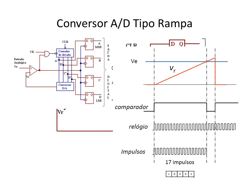 Conversor A/D Tipo Rampa Ve