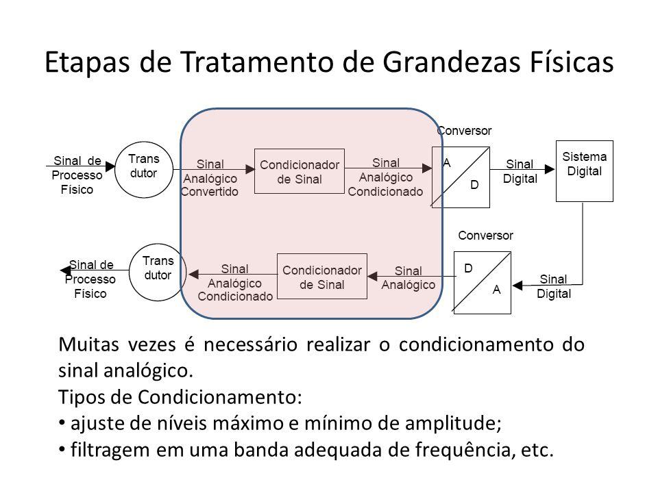 Etapas de Tratamento de Grandezas Físicas Muitas vezes é necessário realizar o condicionamento do sinal analógico. Tipos de Condicionamento: ajuste de