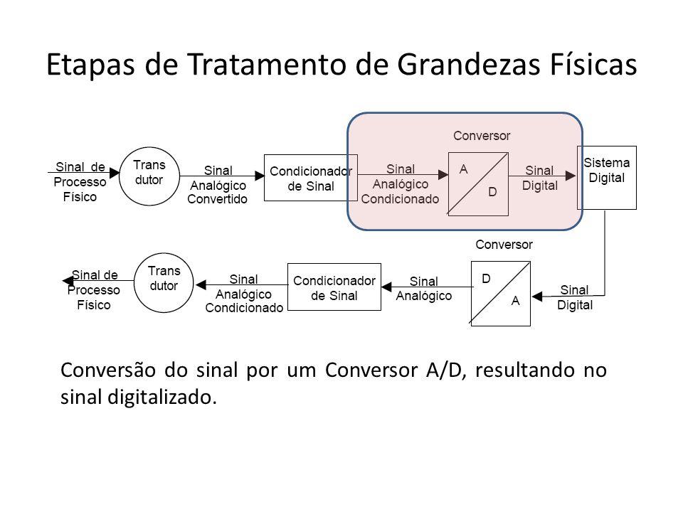 Etapas de Tratamento de Grandezas Físicas Conversão do sinal por um Conversor A/D, resultando no sinal digitalizado.