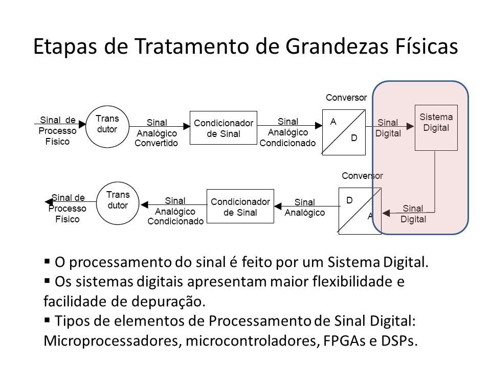 Etapas de Tratamento de Grandezas Físicas O processamento do sinal é feito por um Sistema Digital. Os sistemas digitais apresentam maior flexibilidade